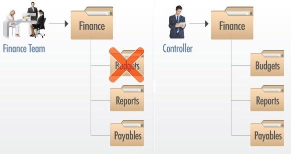 permisos-gestionar-archivos